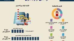 سهمیه بنزین/خودکفایی در تولید بنزین+اینفوگرافی