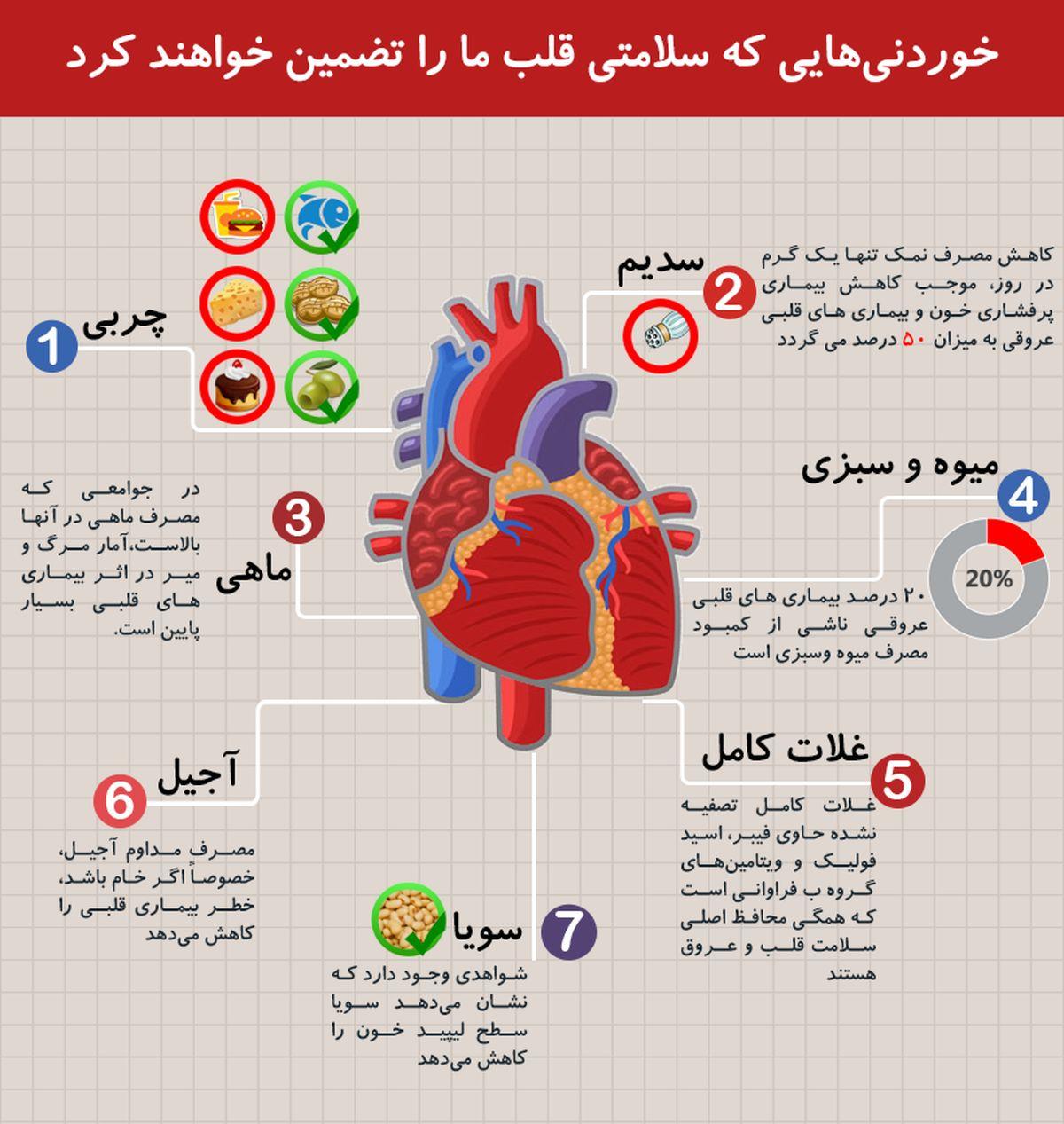 چه چیزی برای قلب مفید است ؟